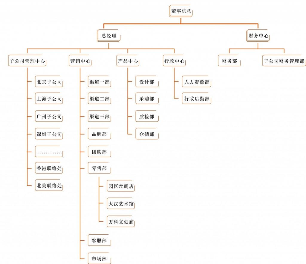 企业构架图